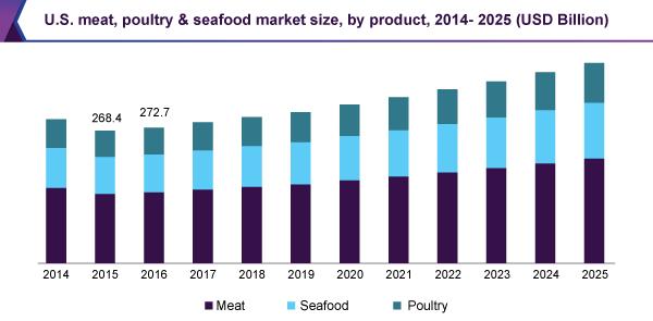 aquaculture seafood mkt size
