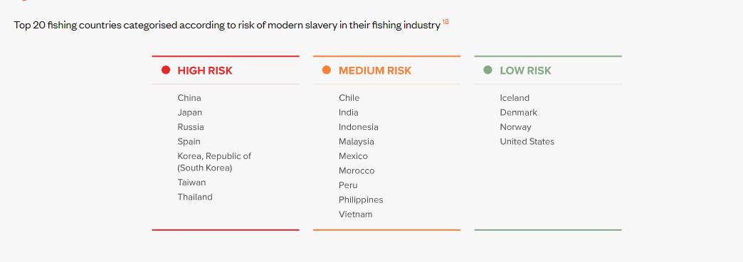 fishing slavery nations
