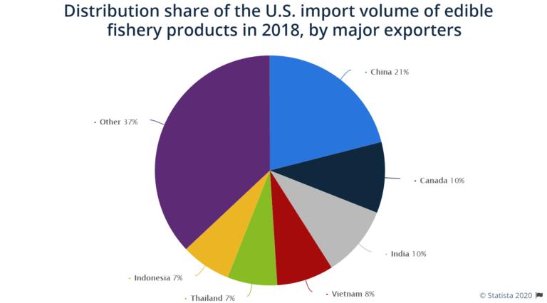 us import volume fisheries x