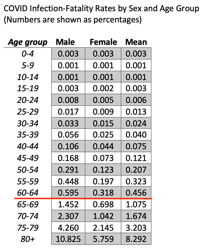 covid infection fatality rate death rate by age sex