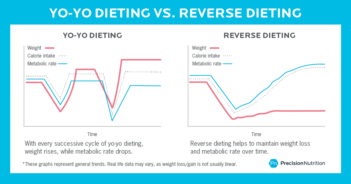 yo yo dieting vs reverse dieting feature