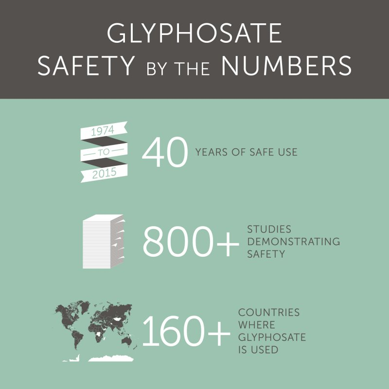glyphosate by the numbers